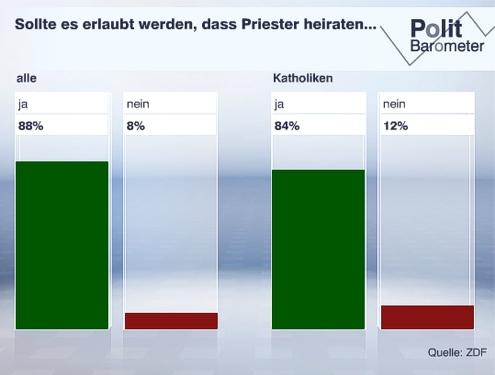 2013-02 politbarometer1
