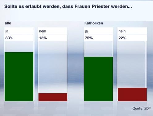2013-02 politbarometer2